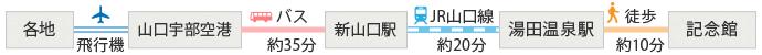山口宇部空港からバスで約35分、新山口駅から約20分、JR山口線「湯田温泉駅」で下車 徒歩10分
